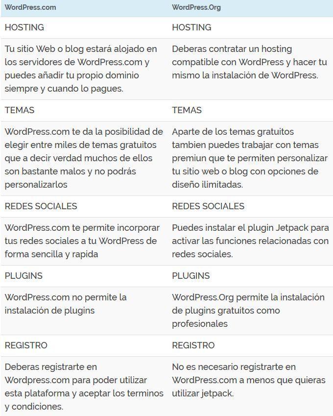 Diferencias entre WordPress.Com y WordPress.Org